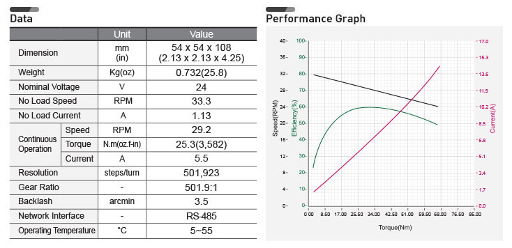 h54-100-s500-r-performance-graph.png